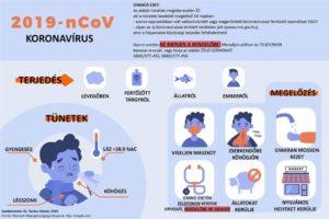 Ismerd fel a tüneteket! Koronavírus tudnivalók